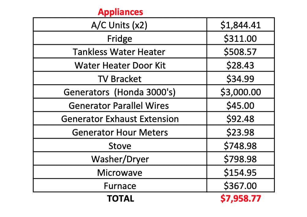 Detailed cost analysis of a yellow school bus conversion, 2 Cool 4 Skool Bus, the skoolie. Exactly what we spent converting our bus into a vacation home on wheels. #BusConversion #ConversionCost #Skoolie #RVRemodel